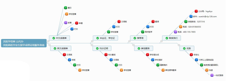 沈阳高校毕业生留学成绩证明一站式服务